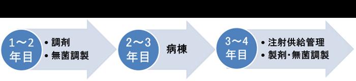 業務ローテーションの1例(1~4年目)