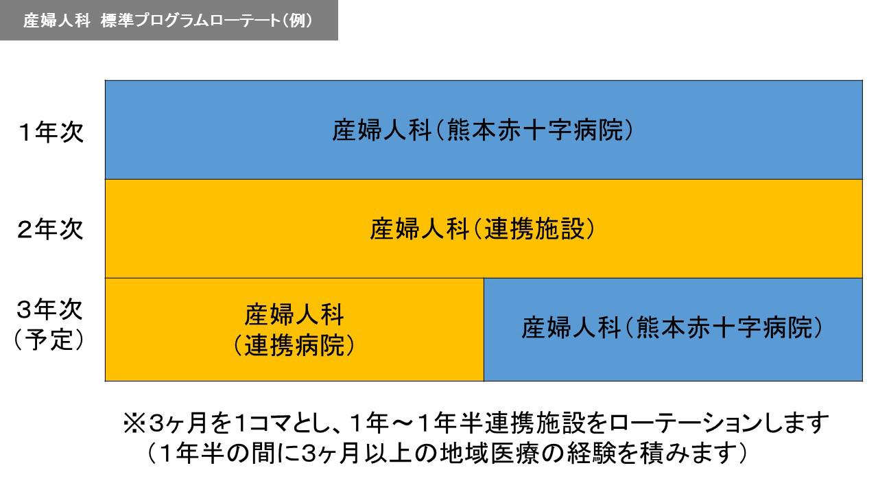 産婦人科標準プログラム ローテート(例)