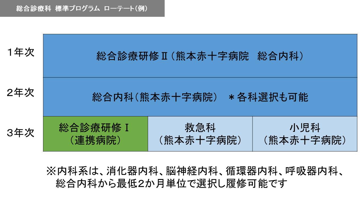 内科標準プログラム ローテート(例)